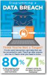 Data Breach Statisitics